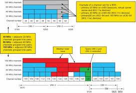 Worin besteht der Unterschied zwischen 802.11ac und 802.11n